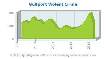Gulfport Violent Crime