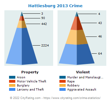 Hattiesburg Crime 2013