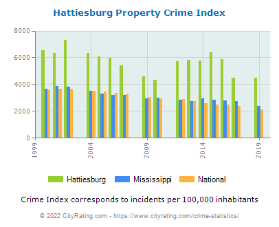 Hattiesburg Property Crime vs. State and National Per Capita
