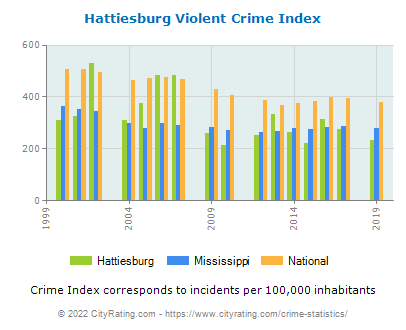 Hattiesburg Violent Crime vs. State and National Per Capita