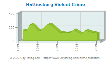Hattiesburg Violent Crime