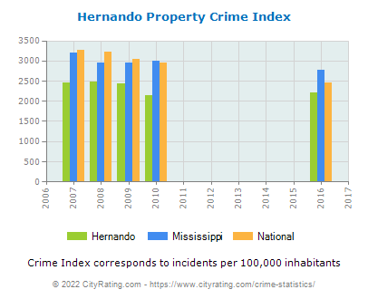 Hernando Property Crime vs. State and National Per Capita