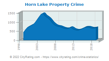 Horn Lake Property Crime