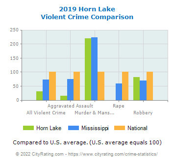 Horn Lake Violent Crime vs. State and National Comparison