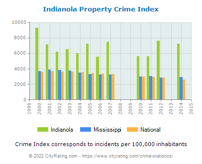 Indianola Property Crime vs. State and National Per Capita
