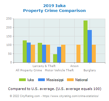 Iuka Property Crime vs. State and National Comparison