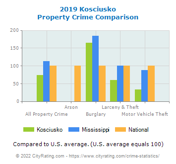 Kosciusko Property Crime vs. State and National Comparison