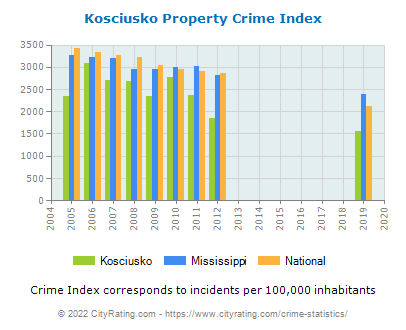 Kosciusko Property Crime vs. State and National Per Capita