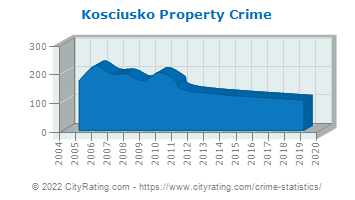 Kosciusko Property Crime