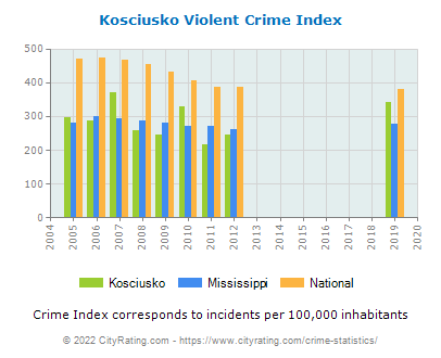 Kosciusko Violent Crime vs. State and National Per Capita
