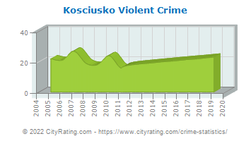 Kosciusko Violent Crime
