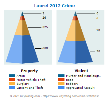Laurel Crime 2012