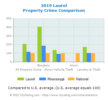 Laurel Property Crime vs. State and National Comparison
