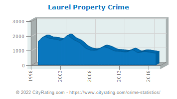 Laurel Property Crime