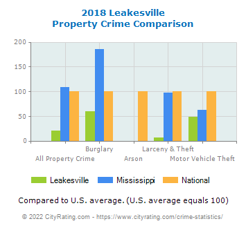 Leakesville Property Crime vs. State and National Comparison