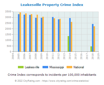 Leakesville Property Crime vs. State and National Per Capita