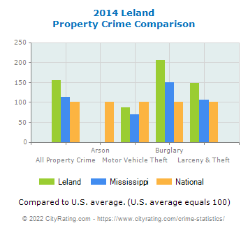 Leland Property Crime vs. State and National Comparison