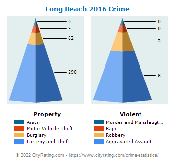 Long Beach Crime 2016