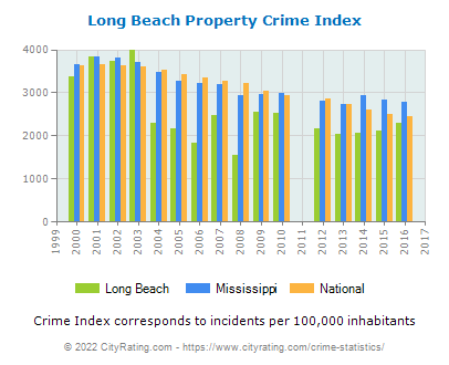 Long Beach Property Crime vs. State and National Per Capita