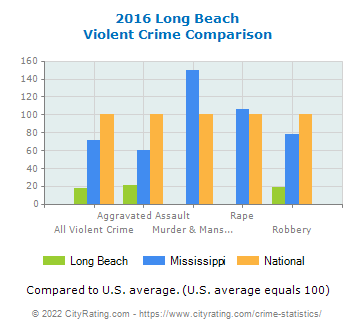 Long Beach Violent Crime vs. State and National Comparison