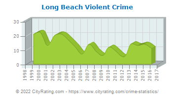 Long Beach Violent Crime