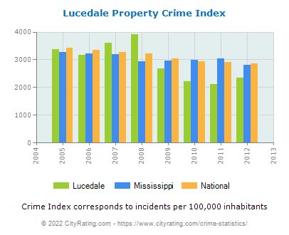 Lucedale Property Crime vs. State and National Per Capita