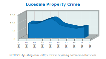 Lucedale Property Crime