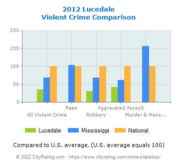 Lucedale Violent Crime vs. State and National Comparison
