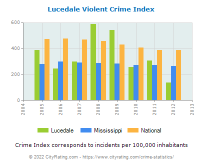 Lucedale Violent Crime vs. State and National Per Capita
