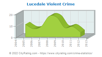 Lucedale Violent Crime