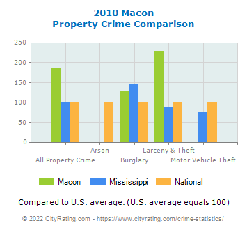 Macon Property Crime vs. State and National Comparison