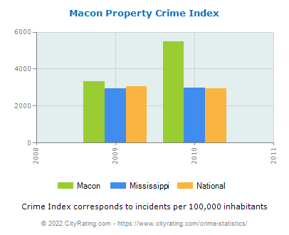 Macon Property Crime vs. State and National Per Capita