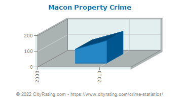 Macon Property Crime