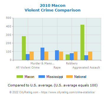 Macon Violent Crime vs. State and National Comparison