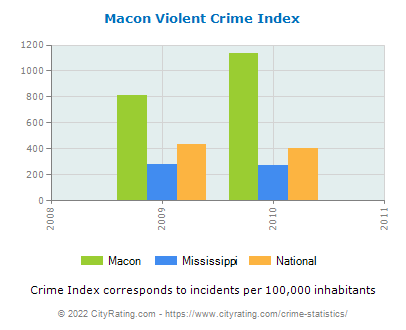 Macon Violent Crime vs. State and National Per Capita