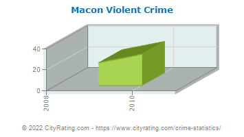 Macon Violent Crime