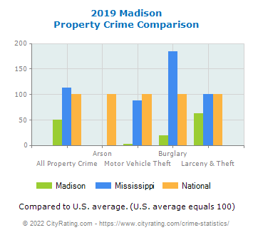 Madison Property Crime vs. State and National Comparison