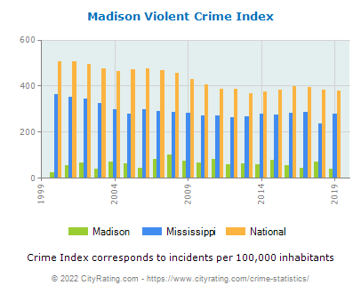 Madison Violent Crime vs. State and National Per Capita