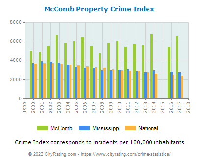 McComb Property Crime vs. State and National Per Capita