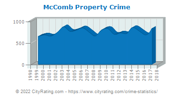McComb Property Crime