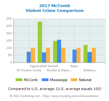 McComb Violent Crime vs. State and National Comparison