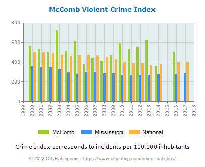 McComb Violent Crime vs. State and National Per Capita