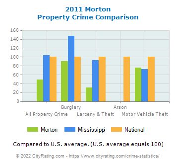 Morton Property Crime vs. State and National Comparison