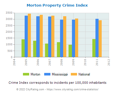 Morton Property Crime vs. State and National Per Capita