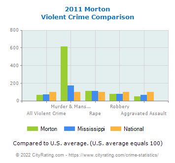 Morton Violent Crime vs. State and National Comparison