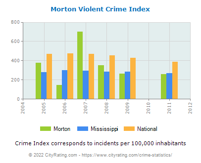 Morton Violent Crime vs. State and National Per Capita