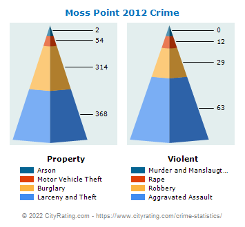 Moss Point Crime 2012