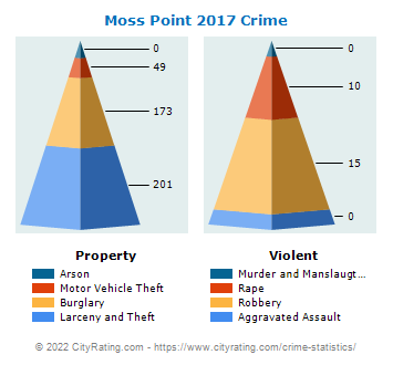 Moss Point Crime 2017