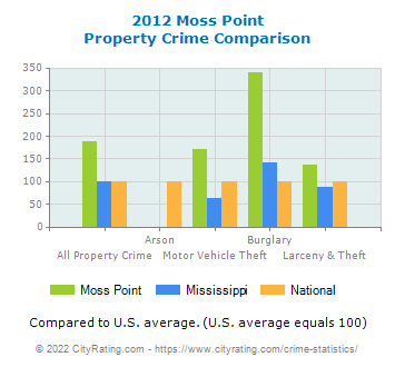 Moss Point Property Crime vs. State and National Comparison