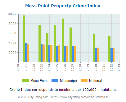 Moss Point Property Crime vs. State and National Per Capita